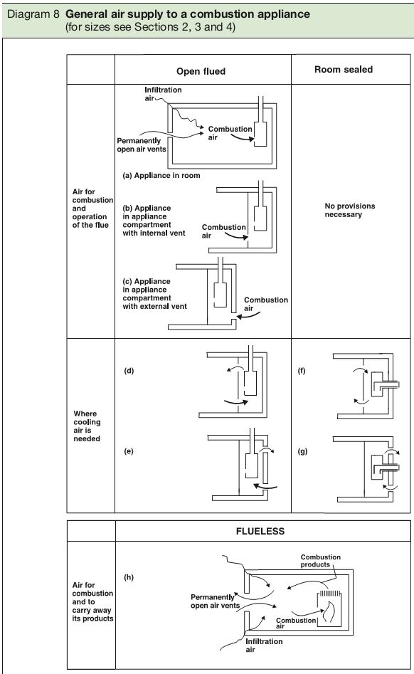 Diagram 8 General air supply to a combustion appliance