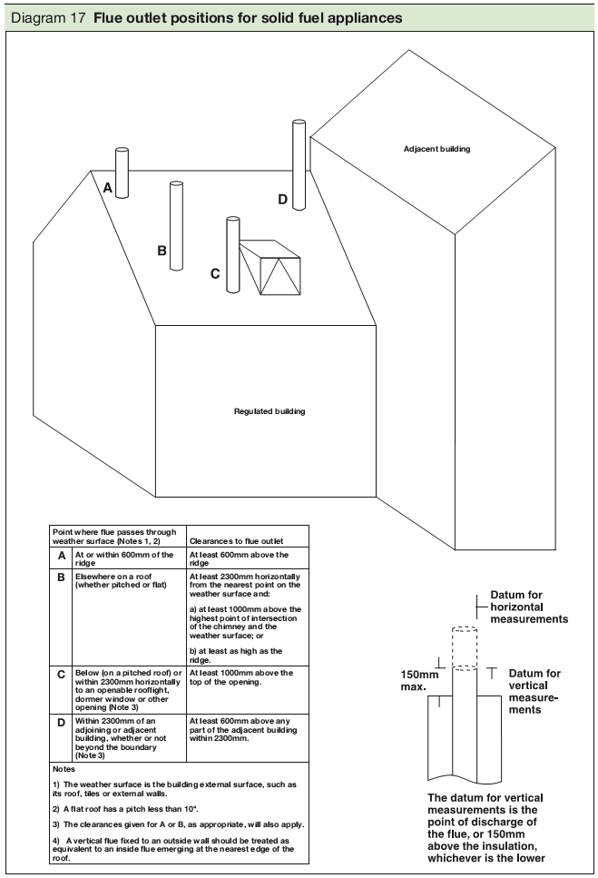 Diagram 17 Flue outlet positions for solid fuel appliances