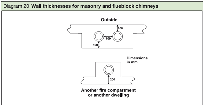 Diagram 20 Wall thicknesses for masonry and flueblock chimneys