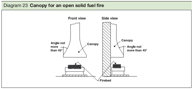 Diagram 23 Canopy for an open solid fuel fire