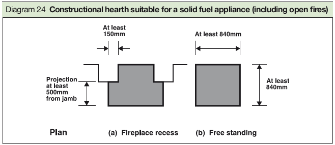 Diagram 24 Constructional hearth suitable for a solid fuel appliance (including open fires)