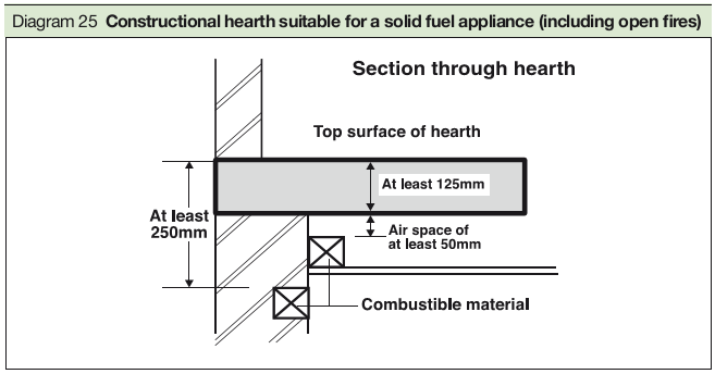 Diagram 25 Constructional hearth suitable for a solid fuel appliance (including open fires)