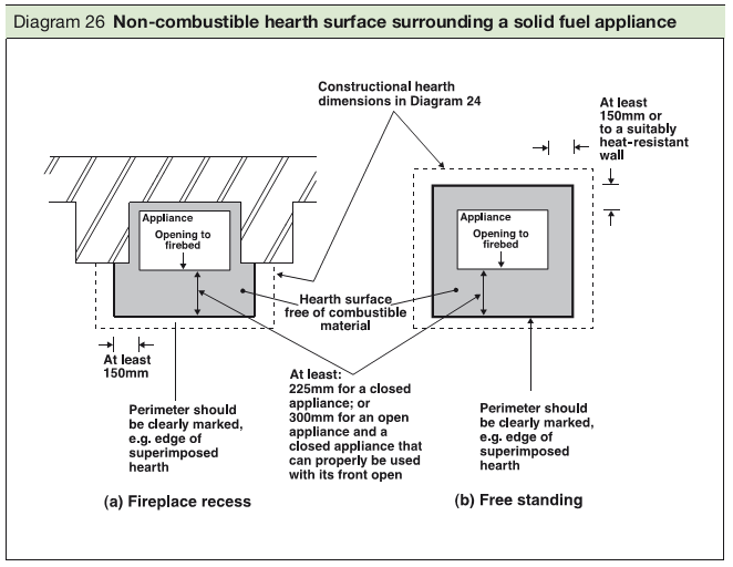 Diagram 26 Non-combustible hearth surface surrounding a solid fuel appliance