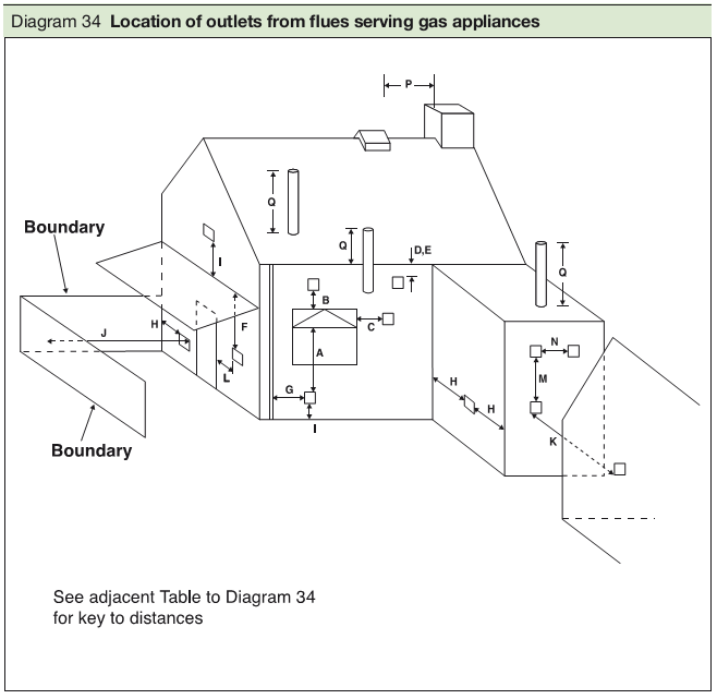 Diagram 34 Location of outlets from flues serving gas appliances
