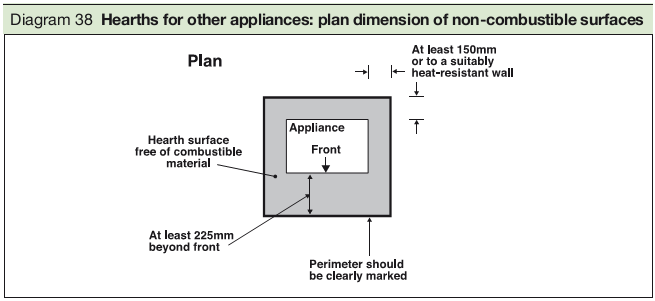 Diagram 38 Hearths for other appliances: plan dimension of non-combustible surfaces