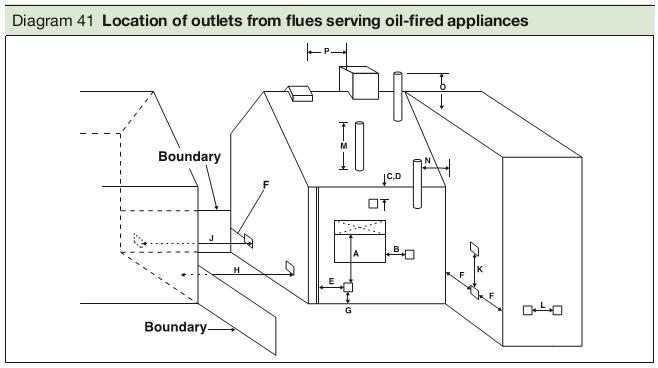 Boiler Position Building Regulations