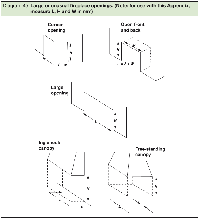 Diagram 45 Large or unusual fireplace openings. (Note: for use with this Appendix, measure L, H and W in mm)