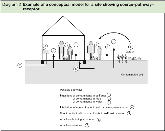 Example of a conceptual model for a site showing source–pathway– receptor
