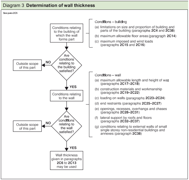 Diagram 3 Determination of wall thickness
